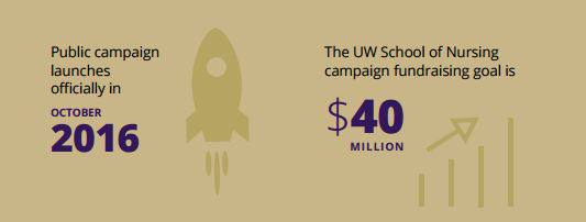 Public campaign launches officially in October 2016, The UW School of Nursing campaign fundraising goal is $40 million.