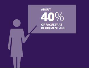About 40% of faculty at retirement age